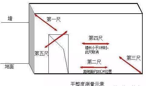 柱子斜二测画法的步骤